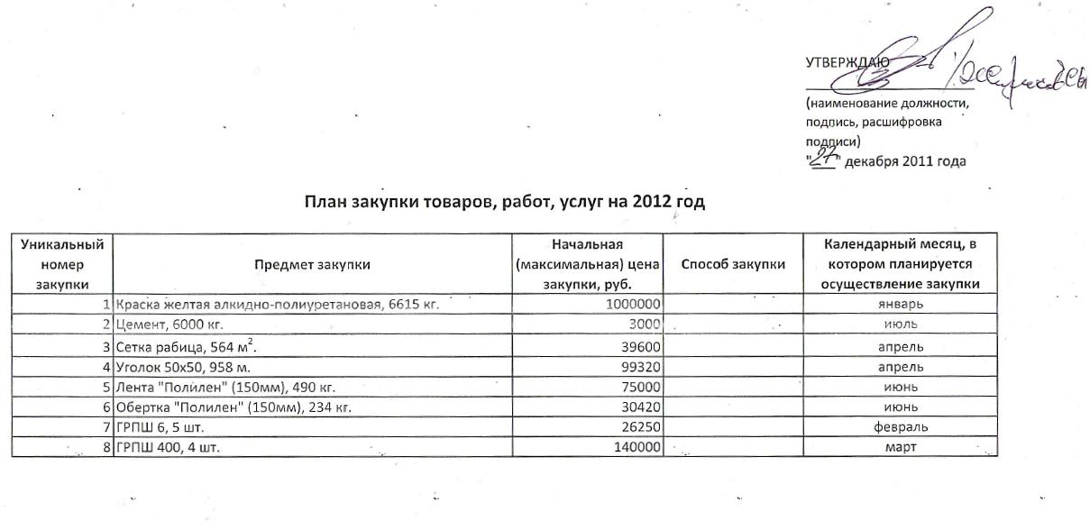Дополнительные сведения о позиции плана закупок